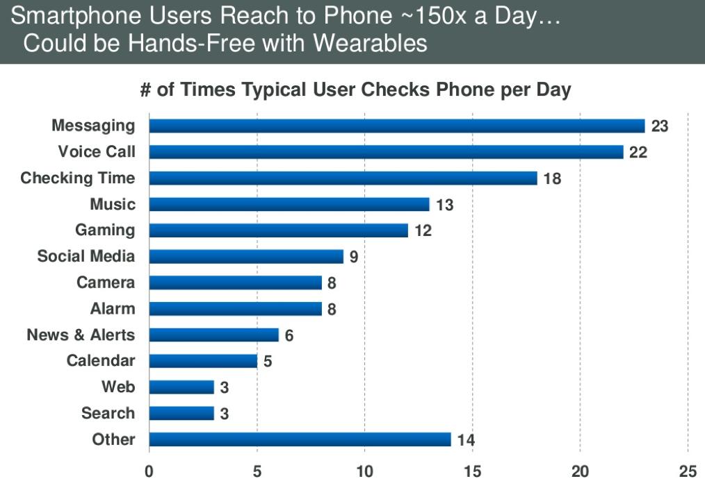 mediamente l'utente controlla e usa il proprio smartphone circa 150 (!) volte al giorno